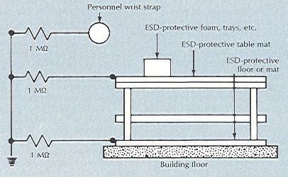 Esd journal a thoughtful approach individual grounding connections from a wrist strap table mat and floor mat are connected to a common ground through separate current limiting resistors ccuart Choice Image