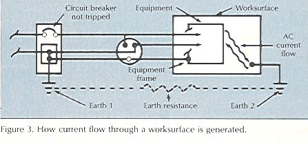 esd journal safe grouding this problem can be solved by bonding the two earth grounds together eliminating the resistance between them if electrical power is nearby or incorporated